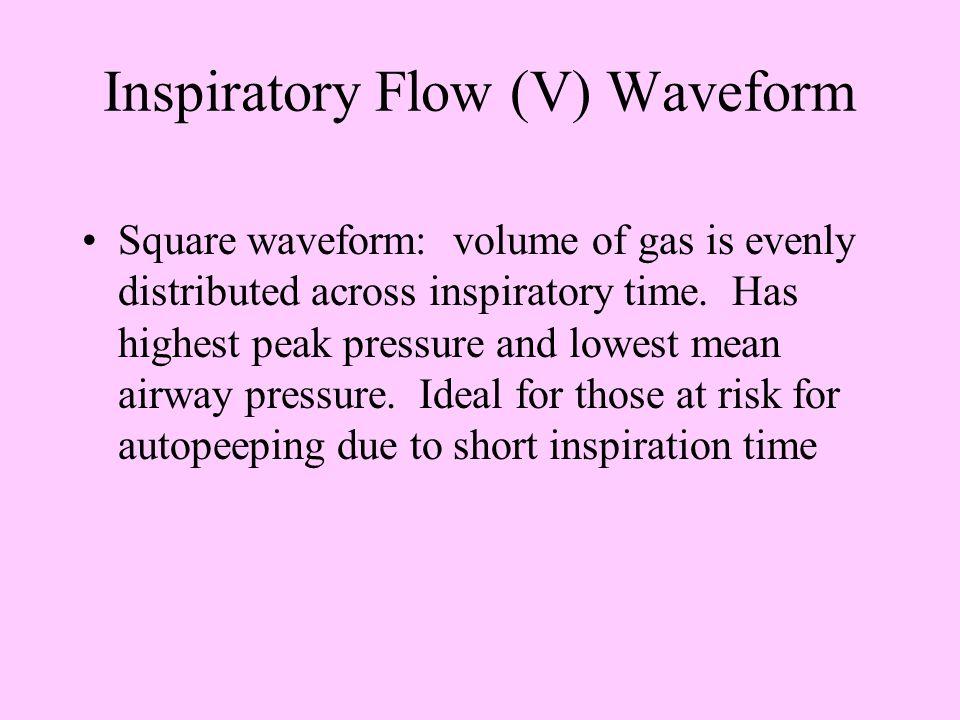 Inspiratory Flow (V) Waveform Square waveform Decelerating Waveform (constant flow) (decelerating flow)