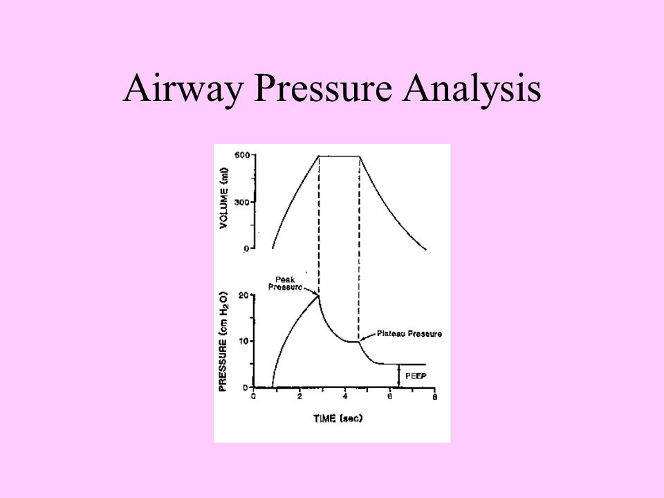 Definitions Peak Airway Pressure (Ppk) –An increase in Ppk indicates either an increase in airway resistance or a decrease in compliance (or both). Pl