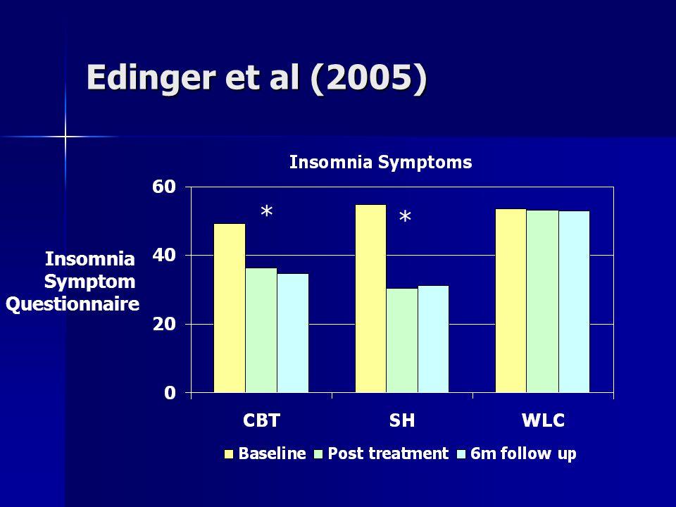 Edinger et al (2005) * * Insomnia Symptom Questionnaire