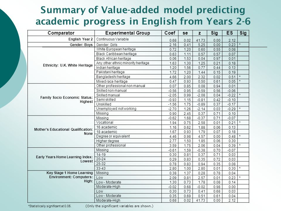 Summary of Value-added model predicting academic progress in English from Years 2-6 ComparatorExperimental GroupCoefsezSigESSig English Year 2Continuous Variable 0.680.0241.730.002.12 Gender: BoysGender: Girls 2.160.415.250.000.23* Ethnicity: U.K.