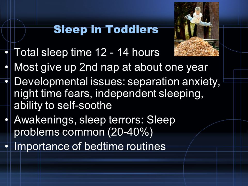 Sleep in Toddlers Total sleep time 12 - 14 hours Most give up 2nd nap at about one year Developmental issues: separation anxiety, night time fears, independent sleeping, ability to self-soothe Awakenings, sleep terrors: Sleep problems common (20-40%) Importance of bedtime routines