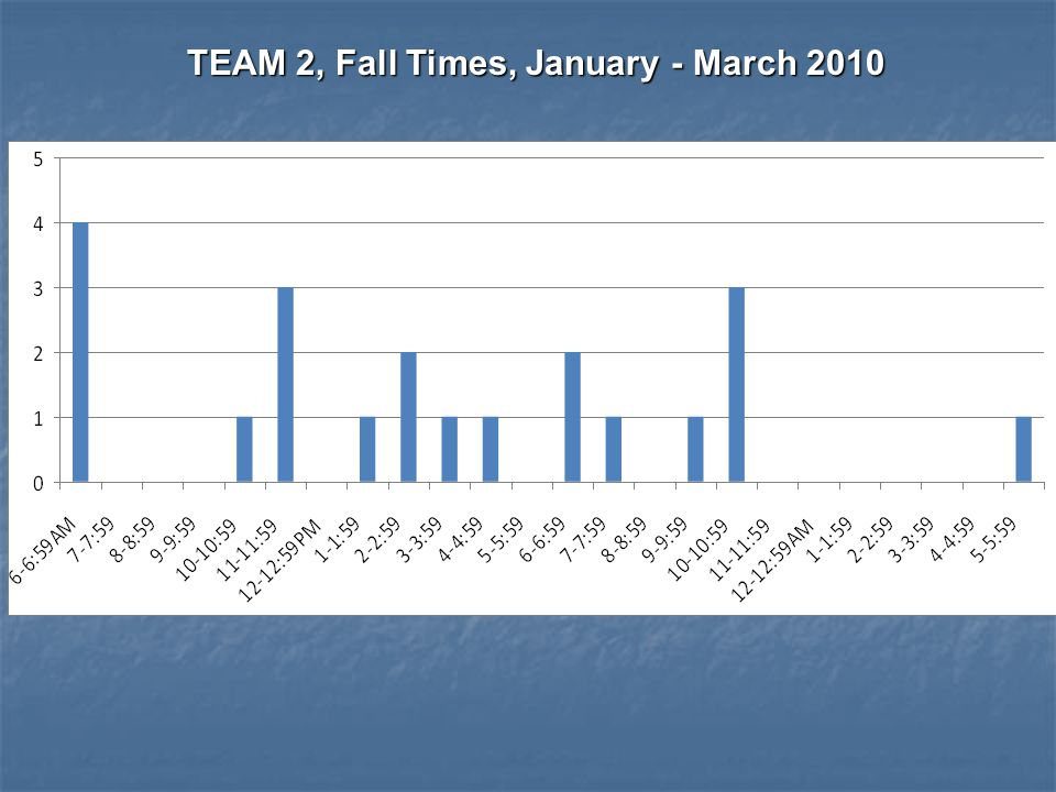 TEAM 2, Fall Times, January - March 2010