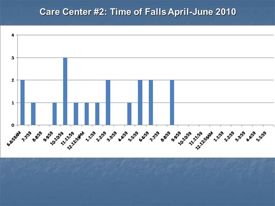 Care Center #2: Time of Falls April-June 2010 Care Center #2: Time of Falls April-June 2010
