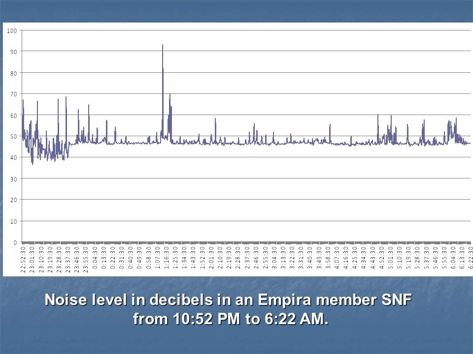 Noise level in decibels in an Empira member SNF from 10:52 PM to 6:22 AM.