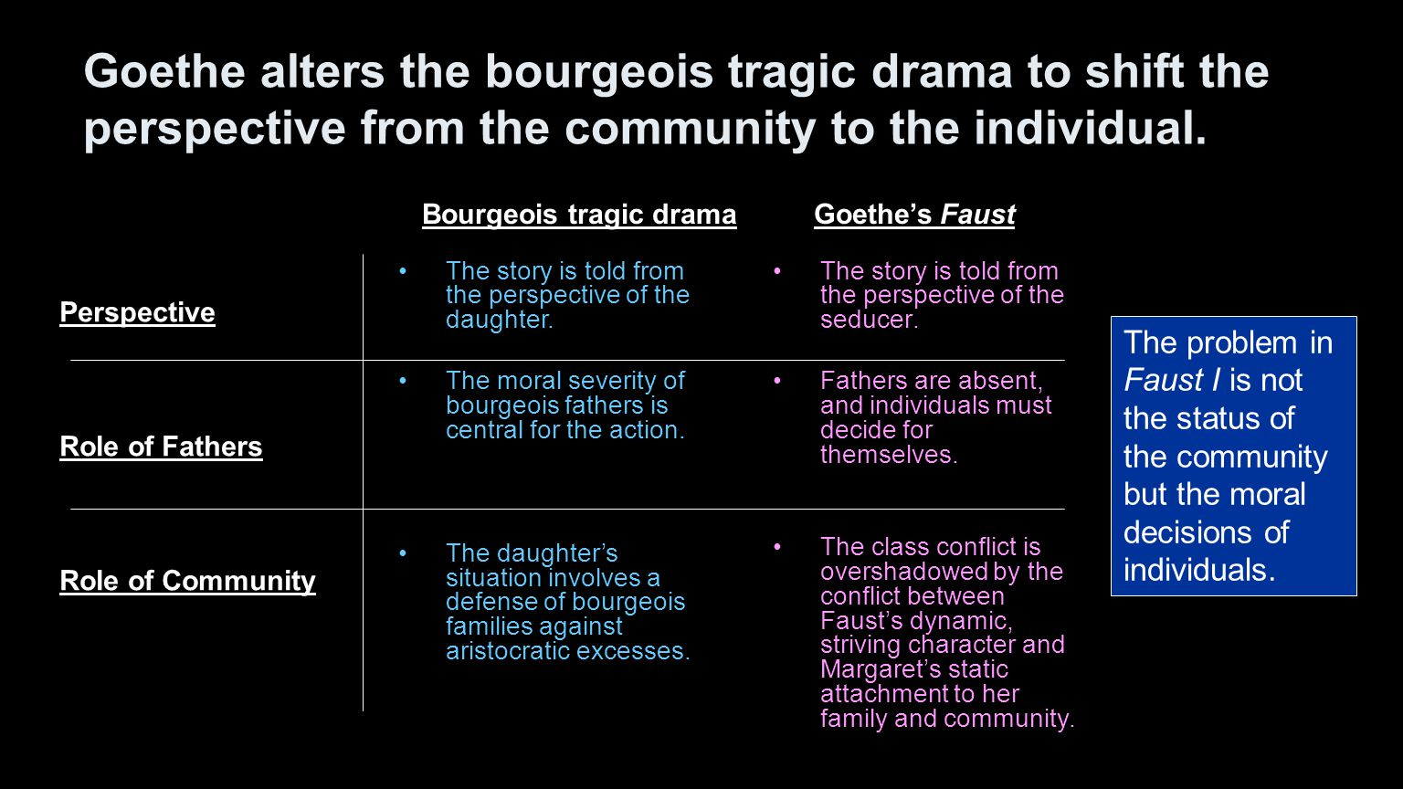 Goethe alters the bourgeois tragic drama to shift the perspective from the community to the individual.