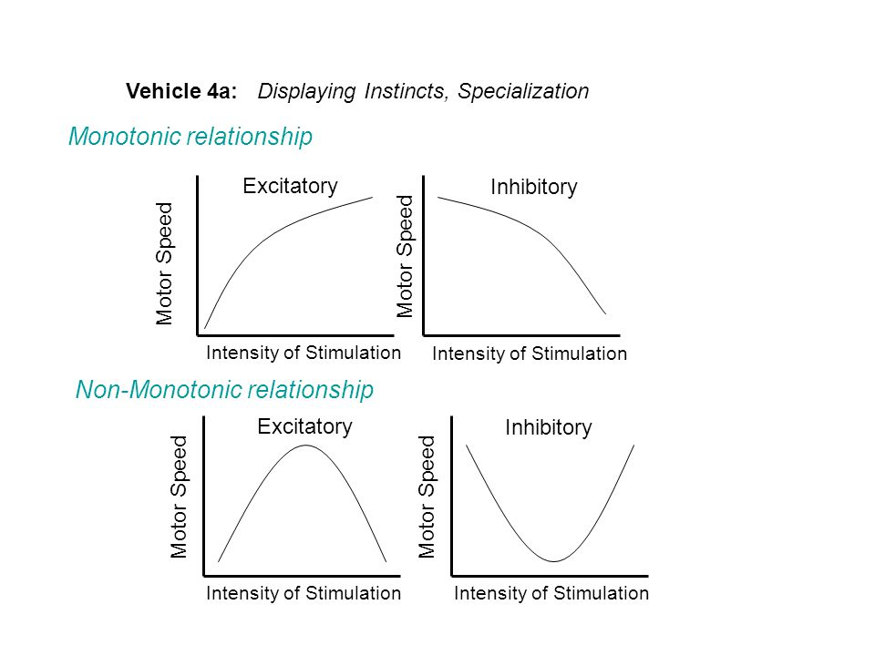 Vehicle 4a: Displaying Instincts, Specialization Motor Speed Intensity of Stimulation Excitatory Inhibitory Motor Speed Intensity of Stimulation Motor Speed Intensity of Stimulation Excitatory Inhibitory Monotonic relationship Non-Monotonic relationship