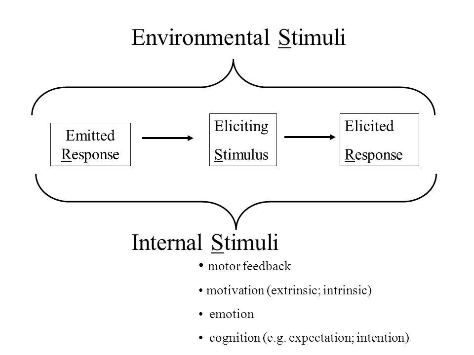 Eliciting Stimulus Elicited Response Emitted Response Environmental Stimuli Internal Stimuli motor feedback motivation (extrinsic; intrinsic) emotion