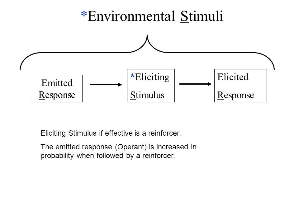*Eliciting Stimulus Elicited Response Emitted Response *Environmental Stimuli Eliciting Stimulus if effective is a reinforcer. The emitted response (O