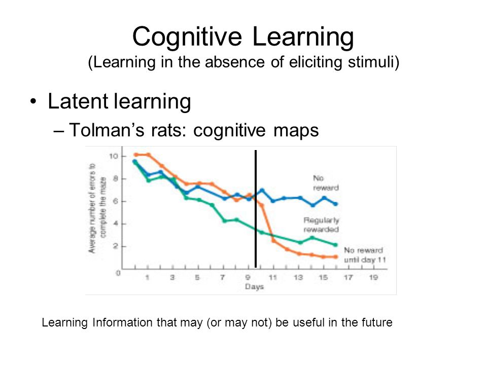 Copyright © 2005 Allyn & Bacon Cognitive Learning (Learning in the absence of eliciting stimuli) Latent learning –Tolman's rats: cognitive maps Learni