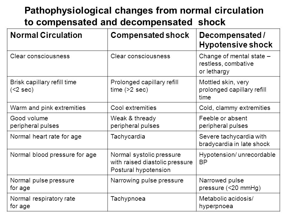 Pathophysiological changes from normal circulation to compensated and decompensated shock Normal CirculationCompensated shockDecompensated / Hypotensi