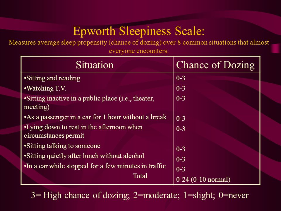 Evaluating Causes of Excessive Daytime Sleepiness (EDS) Sleep Apnea Syndromes Upper airway resistance syndromes Narcolepsy Periodic leg (limb)movement