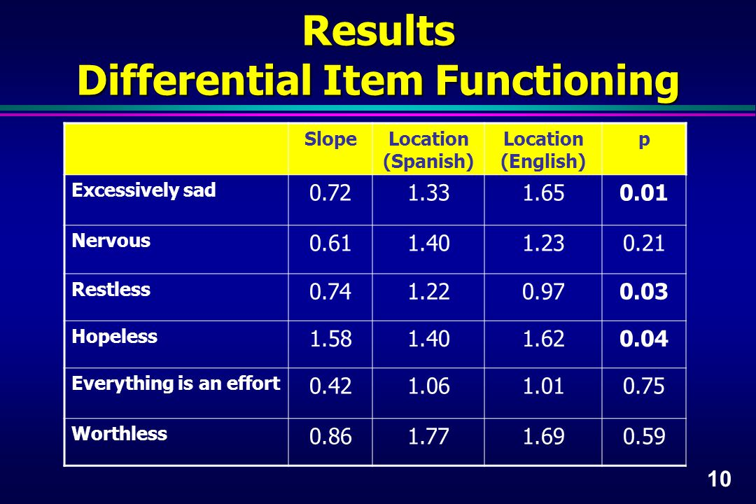 10 Results Differential Item Functioning SlopeLocation (Spanish) Location (English) p Excessively sad 0.721.331.650.01 Nervous 0.611.401.230.21 Restless 0.741.220.970.03 Hopeless 1.581.401.620.04 Everything is an effort 0.421.061.010.75 Worthless 0.861.771.690.59
