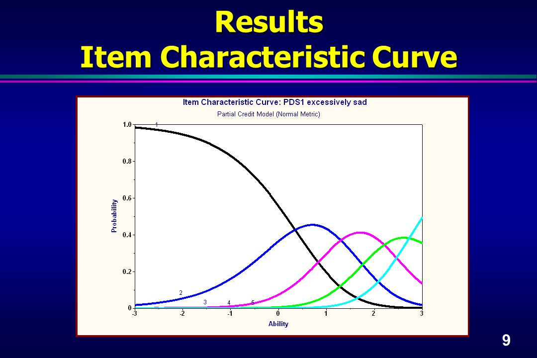 9 Results Item Characteristic Curve