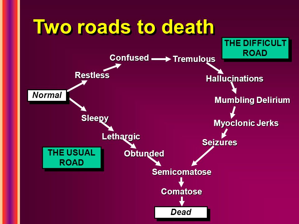 Two roads to death Restless Confused Tremulous Hallucinations Mumbling Delirium Myoclonic Jerks Sleepy Lethargic Obtunded Semicomatose Comatose Seizur