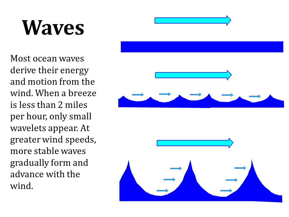 Waves Most ocean waves derive their energy and motion from the wind. When a breeze is less than 2 miles per hour, only small wavelets appear. At great