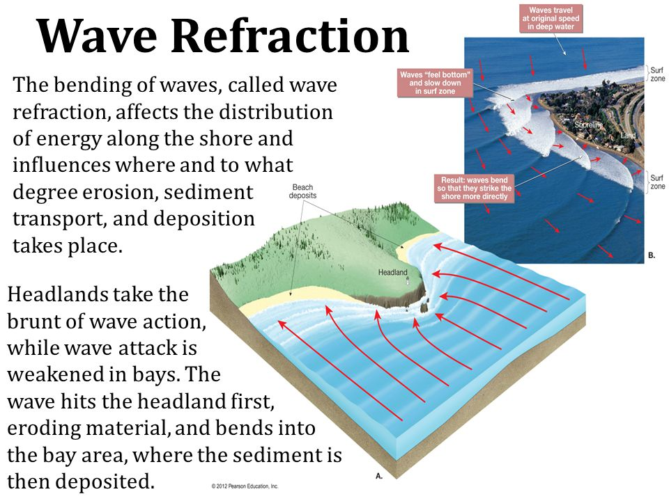 Wave Refraction The bending of waves, called wave refraction, affects the distribution of energy along the shore and influences where and to what degr