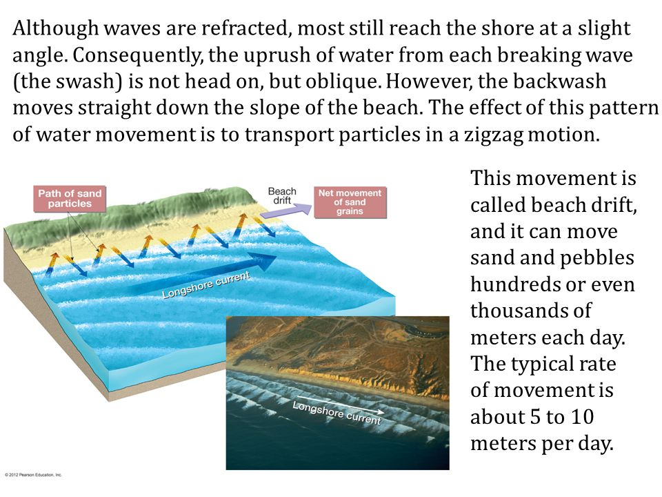Although waves are refracted, most still reach the shore at a slight angle. Consequently, the uprush of water from each breaking wave (the swash) is n