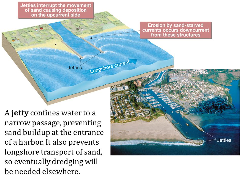 A jetty confines water to a narrow passage, preventing sand buildup at the entrance of a harbor. It also prevents longshore transport of sand, so even