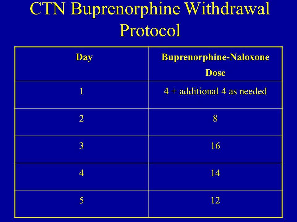 CTN Buprenorphine Withdrawal Protocol Day Buprenorphine-Naloxone Dose 14 + additional 4 as needed 28 316 414 512