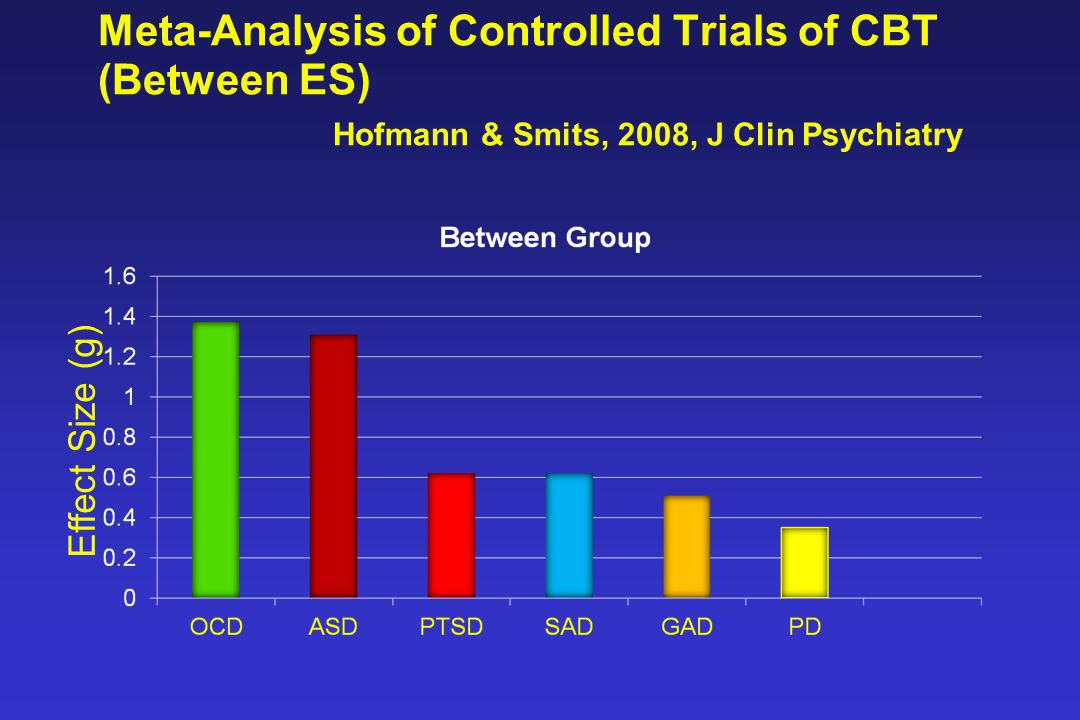 Meta-Analysis of Controlled Trials of CBT (Between ES) Hofmann & Smits, 2008, J Clin Psychiatry Effect Size (g)