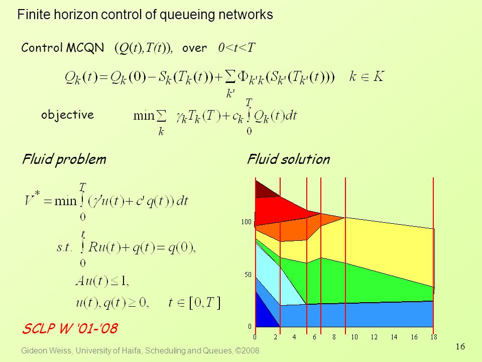 Gideon Weiss, University of Haifa, Scheduling and Queues, ©2008 16 Finite horizon control of queueing networks Fluid problem Control MCQN (Q(t),T(t)), over 0<t<T objective Fluid solution SCLP W '01-'08
