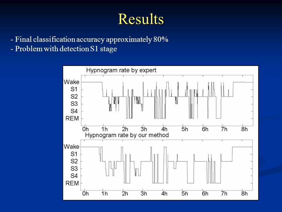 Results - Final classification accuracy approximately 80% - Problem with detection S1 stage