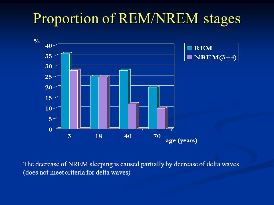 Proportion of REM/NREM stages age (years) % The decrease of NREM sleeping is caused partially by decrease of delta waves. (does not meet criteria for