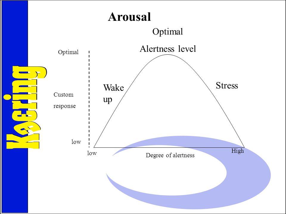 Arousal low Optimal Alertness level Stress Wake up Optimal High Custom response Degree of alertness