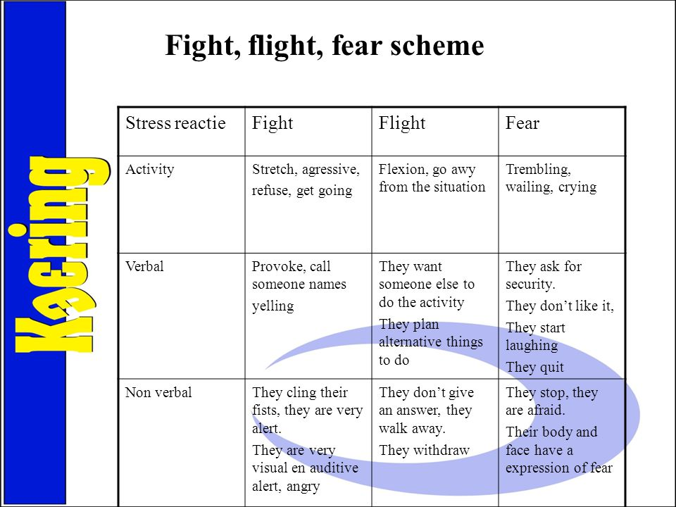 Fight, flight, fear scheme Stress reactieFightFlightFear ActivityStretch, agressive, refuse, get going Flexion, go awy from the situation Trembling, w