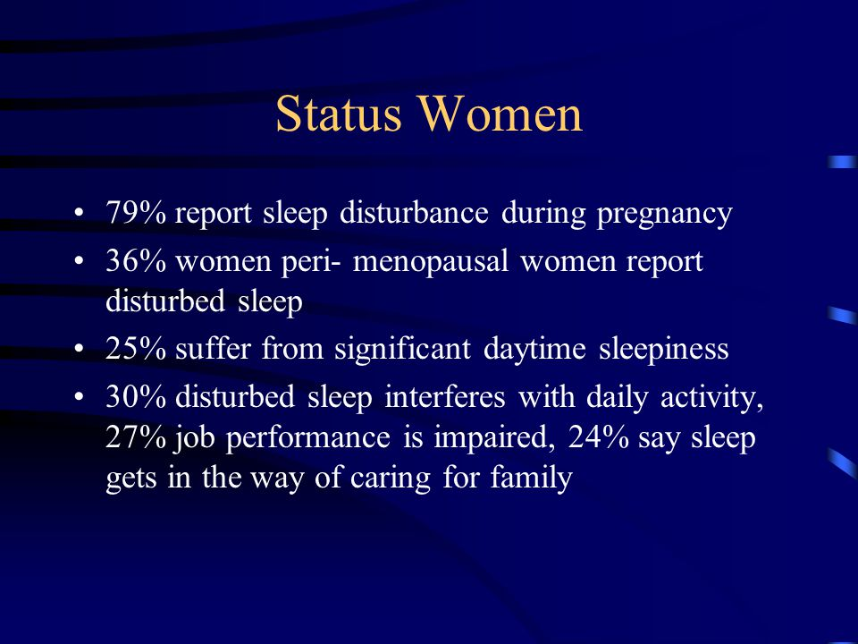 Status Women 79% report sleep disturbance during pregnancy 36% women peri- menopausal women report disturbed sleep 25% suffer from significant daytime sleepiness 30% disturbed sleep interferes with daily activity, 27% job performance is impaired, 24% say sleep gets in the way of caring for family