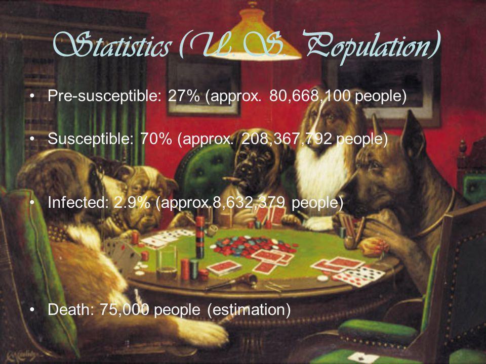 Statistics (U.S. Population) Pre-susceptible: 27% (approx.