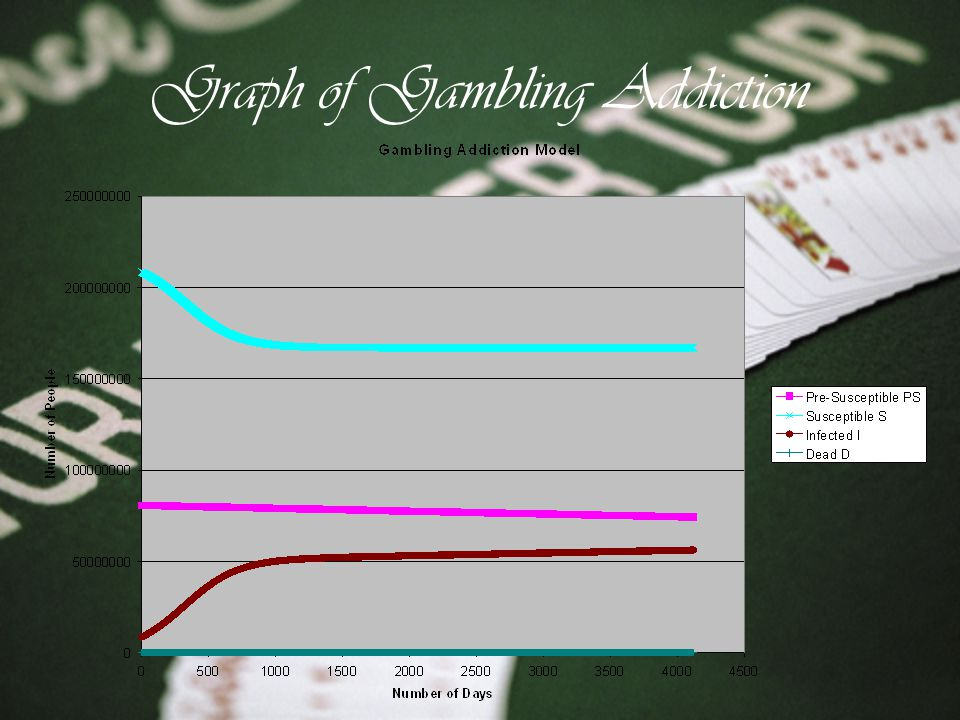 Graph of Gambling Addiction