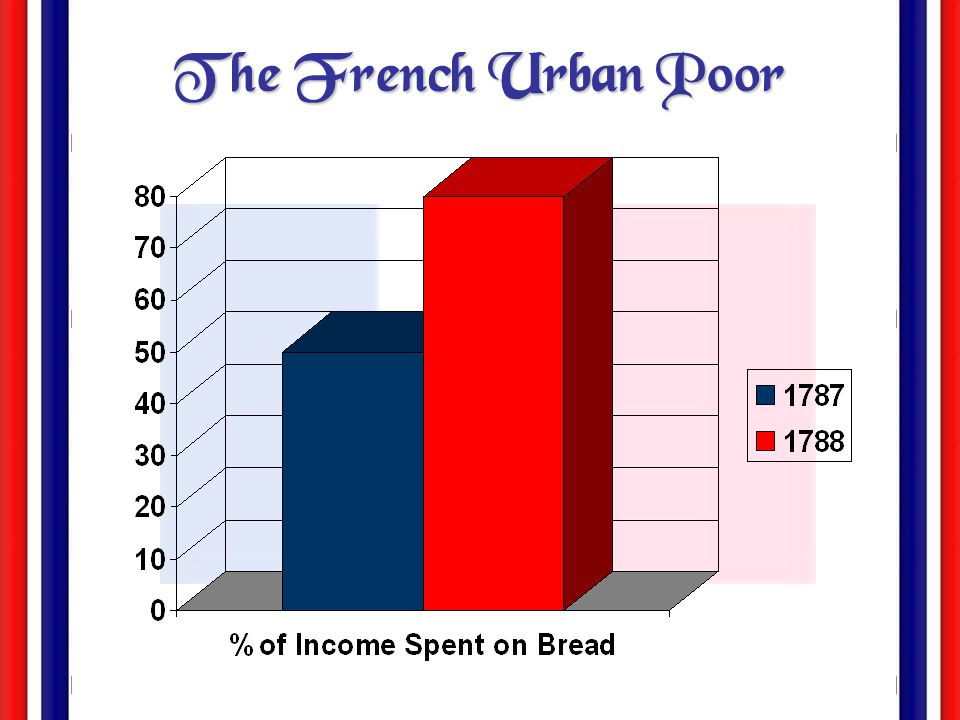 The Old Regime and the Estates General Absolutism & Old Regime  strict social, political & economic divisions (three social classes w/ very different