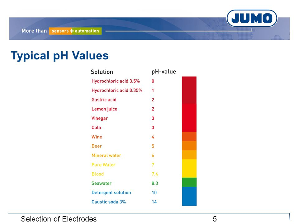 5Selection of Electrodes Typical pH Values