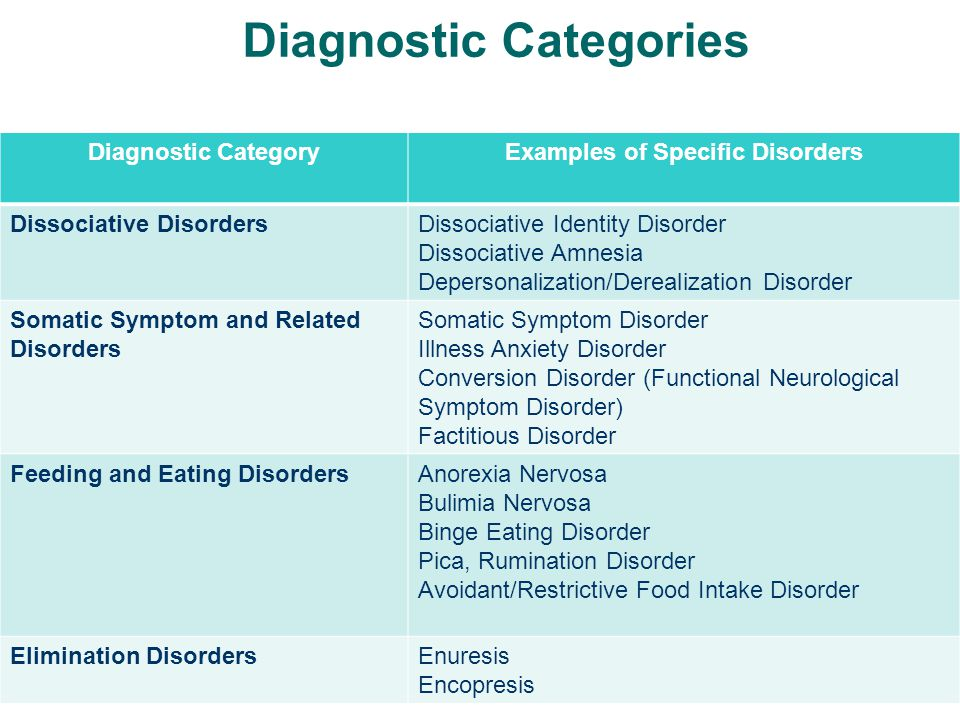 Diagnostic Categories Diagnostic CategoryExamples of Specific Disorders Dissociative DisordersDissociative Identity Disorder Dissociative Amnesia Depe