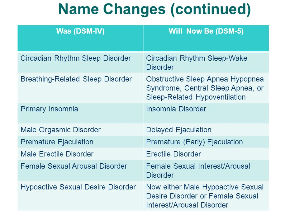 Name Changes (continued) Was (DSM-IV)Will Now Be (DSM-5) Circadian Rhythm Sleep DisorderCircadian Rhythm Sleep-Wake Disorder Breathing-Related Sleep D