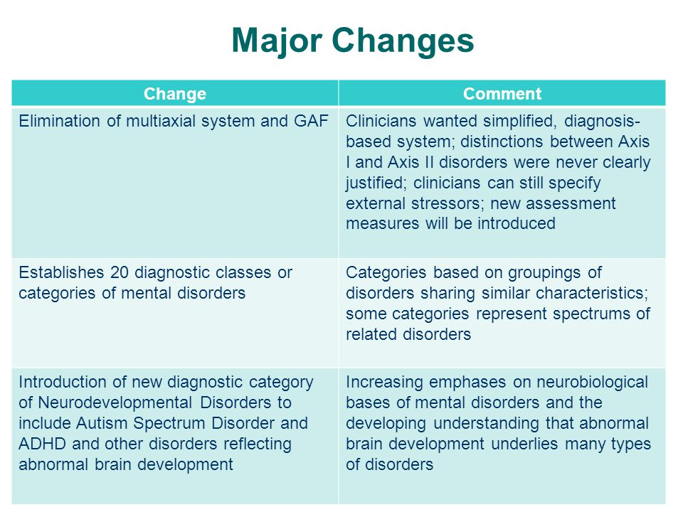 Major Changes ChangeComment Introduces more dimensionality (severity ratings) but does not restructure personality disorders as some had proposed Major changes in personality disorders held over until next revision, the DSM 5.1 (or maybe 5.2) Roman numerals dropped: DSM-5, not DSM-V Allows for easier nomenclature for midcourse revisions, 5.1, 5.2, etc.
