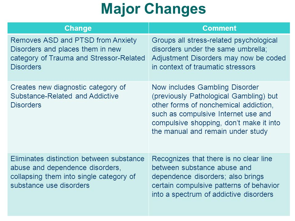 Major Changes ChangeComment Removes ASD and PTSD from Anxiety Disorders and places them in new category of Trauma and Stressor-Related Disorders Group
