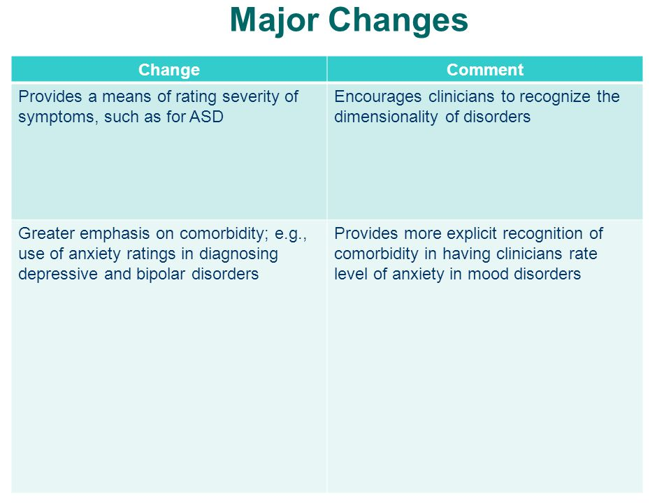 Major Changes ChangeComment Provides a means of rating severity of symptoms, such as for ASD Encourages clinicians to recognize the dimensionality of