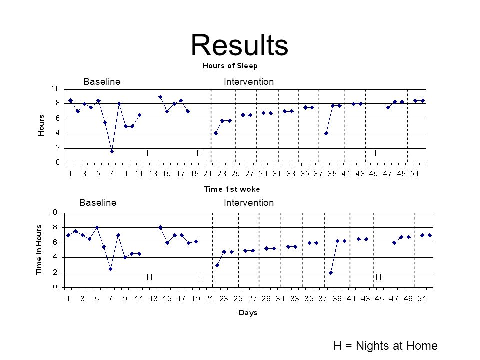 Results Baseline Intervention H = Nights at Home