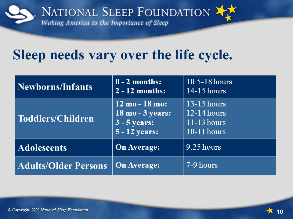 © Copyright 2003 National Sleep Foundation 10 Sleep needs vary over the life cycle. Newborns/Infants 0 - 2 months: 2 - 12 months: 10.5-18 hours 14-15