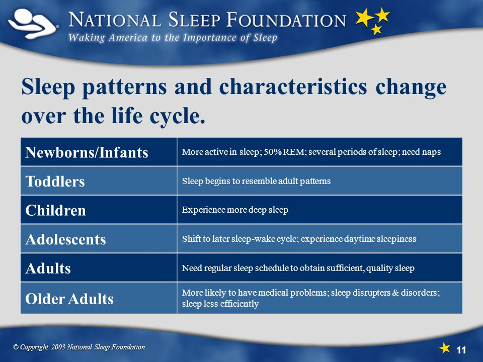 © Copyright 2003 National Sleep Foundation 11 Sleep patterns and characteristics change over the life cycle.