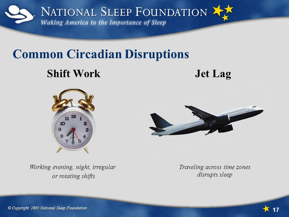 © Copyright 2003 National Sleep Foundation 17 Common Circadian Disruptions Shift WorkJet Lag Working evening, night, irregular or rotating shifts Traveling across time zones disrupts sleep