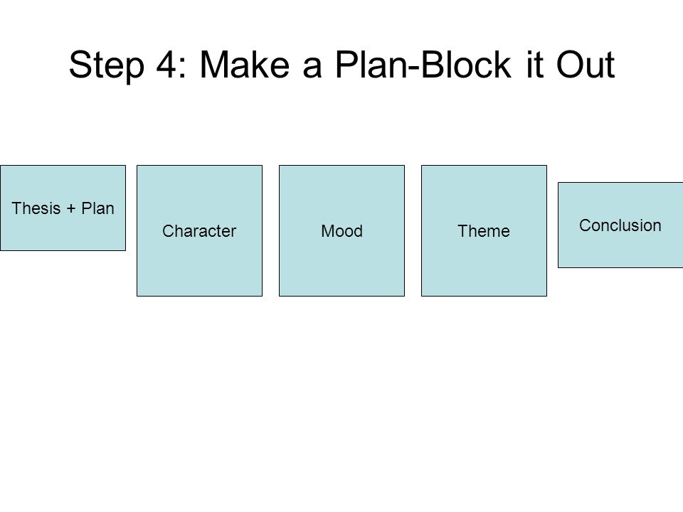 Step 4: Make a Plan-Block it Out Thesis + Plan CharacterMoodTheme Conclusion