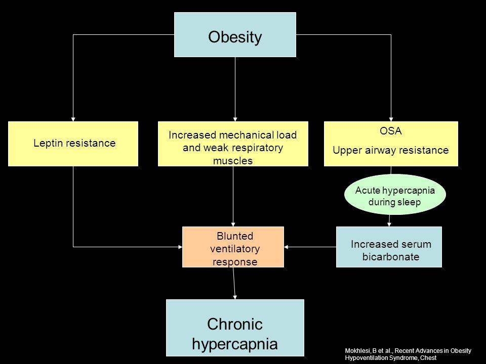 Obesity Leptin resistance Increased mechanical load and weak respiratory muscles OSA Upper airway resistance Acute hypercapnia during sleep Increased