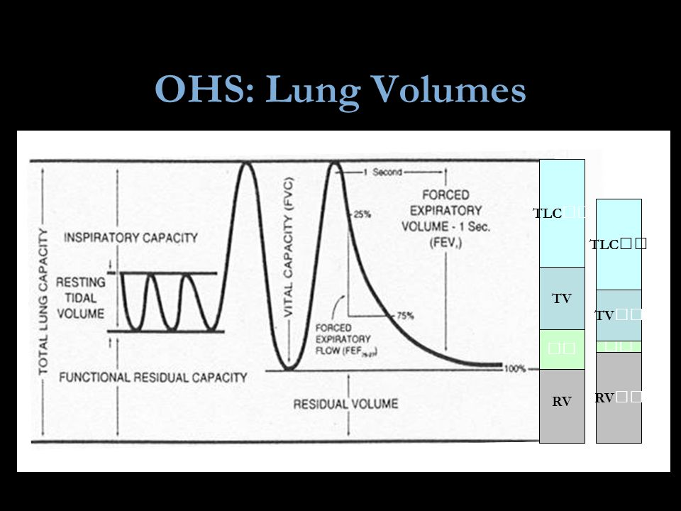 OHS: Lung Volumes TLC RV FRC RV FRC TLC Chest Wall Lungs Volume Pressure