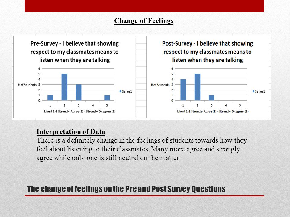 The change of feelings on the Pre and Post Survey Questions Change of Feelings Interpretation of Data There is a definitely change in the feelings of students towards how they feel about listening to their classmates.