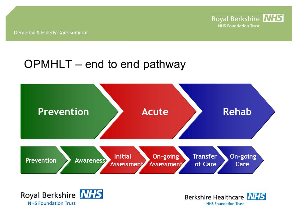 Dementia & Elderly Care seminar OPMHLT – end to end pathway Prevention Acute Rehab Prevention Awareness Initial Assessment On-going Assessment Transfer of Care On-going Care
