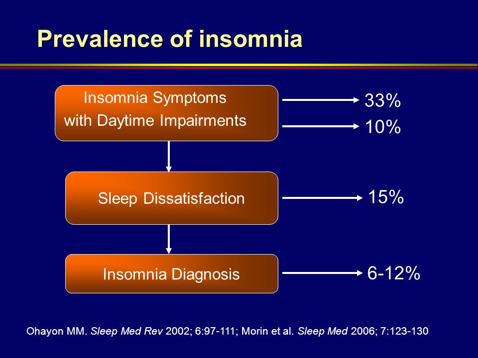 Sleep Dissatisfaction Prevalence of insomnia Insomnia Symptoms with Daytime Impairments 33% 10% Ohayon MM. Sleep Med Rev 2002; 6:97-111; Morin et al.