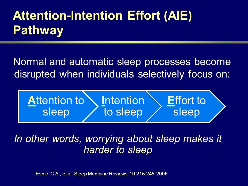 Attention to sleep Intention to sleep Effort to sleep Attention-Intention Effort (AIE) Pathway Normal and automatic sleep processes become disrupted w